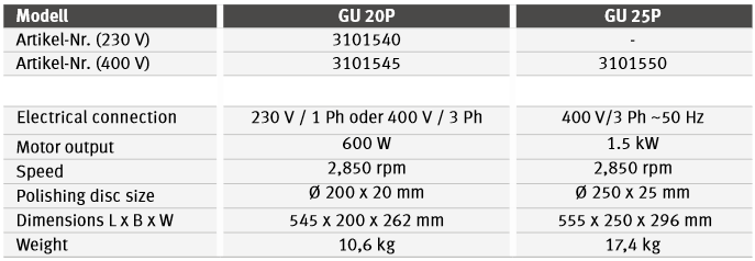 OPTIpolish GU 20P / GU 25P